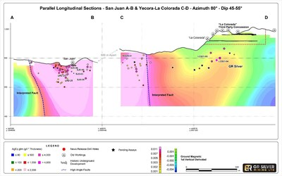 Figure 2: Parallel Longitudinal Sections (Looking West) - the La Colorada-Yecora and San Juan Veins (CNW Group/GR Silver Mining Ltd.)