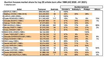 Top 20 artists born after 1980: market share by auction house (H2 2020 - H1 2021) (PRNewsfoto/Artmarket.com)