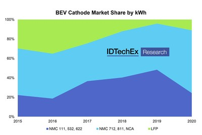 Higher-Ni NMC chemistries have been gaining market share in BEVs. Source: IDTechEx