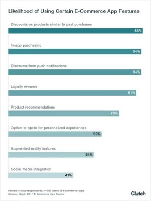 Likelihood of using e-commerce apps