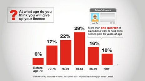 At what age do you think you will give up your licence? More than one quarter of Canadians want to hold on to their driver's licence past 85 years of age (CNW Group/State Farm)