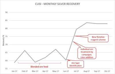 Figure 2 – Timeline of Cusi Recovery Improvements (CNW Group/Sierra Metals Inc.)