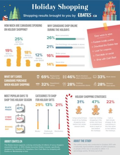 Annual Shopping Poll: Canadians Have no Plans to Cut Holiday Spending (CNW Group/Ebates Canada)
