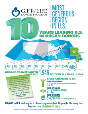 A Gift of Life é líder na doação de órgãos nos Estados Unidos pelo 10o. ano. Líder nos transplantes de órgãos no país em 2017.