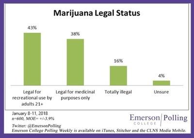 Emerson Poll on Marijuana Policy January 2018