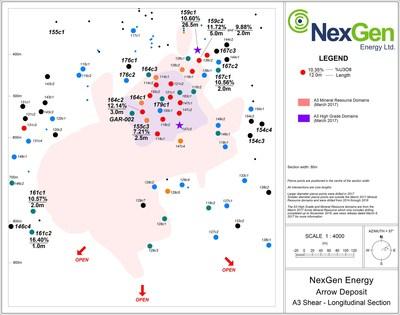 Figure 1: A3 Shear Mineralized Long Section (CNW Group/NexGen Energy Ltd.)