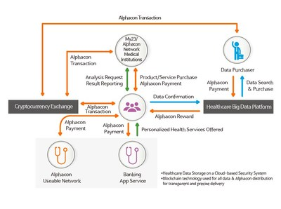 Alphacon Network Ecosystem