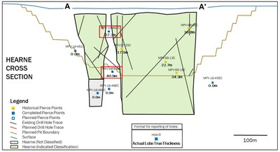 Figure 3: Cross section of drilling completed at Hearne, oriented on A-A' line as indicated in Figure 2. Pierce points of kimberlite granite breccia intercepts are highlighted in red. (CNW Group/Mountain Province Diamonds Inc.)