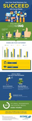 77% of American small businesses use social media to facilitate key business functions including sales, marketing and customer service, according to data aggregated by SCORE, the nation's largest network of volunteer, expert business mentors.