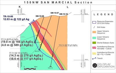 Figure 3: San Marcial Cross Section K-L (CNW Group/Goldplay Exploration Ltd)