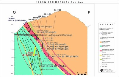 Figure 5: San Marcial Cross Section O-P (CNW Group/Goldplay Exploration Ltd)