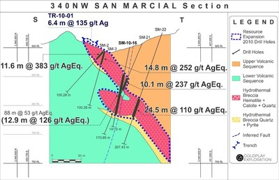 Figure 6: San Marcial Cross Section S-T (CNW Group/Goldplay Exploration Ltd)