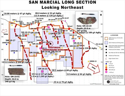 Figure 7: San Marcial Longitudinal Section A-B (CNW Group/Goldplay Exploration Ltd)