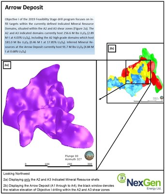 Figure 2: Target Area for Objective I of the 2019 Feasibility Stage Drill Program (CNW Group/NexGen Energy Ltd.)
