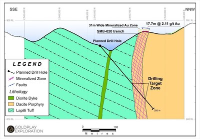 Figure 4 Nava Zone – Proposed Drill Section Testing High Grade Gold Zone at SMtr-020 (CNW Group/Goldplay Exploration Ltd)