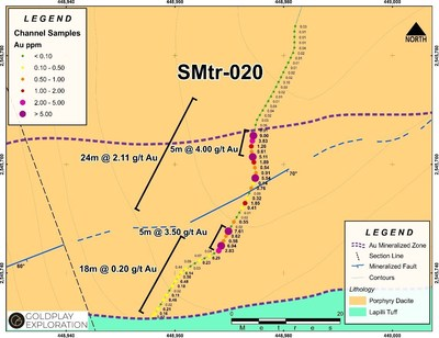 Figure 3 Nava Zone – High Grade Gold Results – Channel SMtr-020 (CNW Group/Goldplay Exploration Ltd)