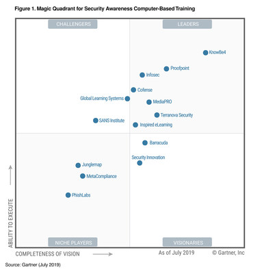 KnowBe4 Positioned as a Leader in the Gartner Magic ...