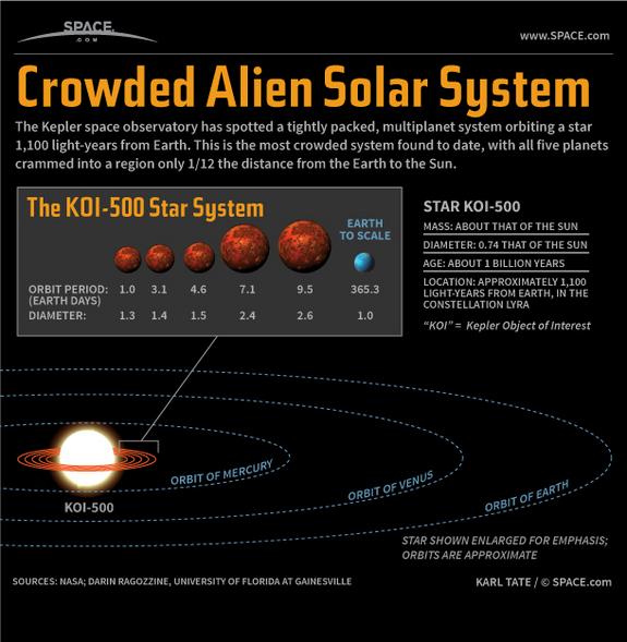 sistema plentario de Kepler-80
