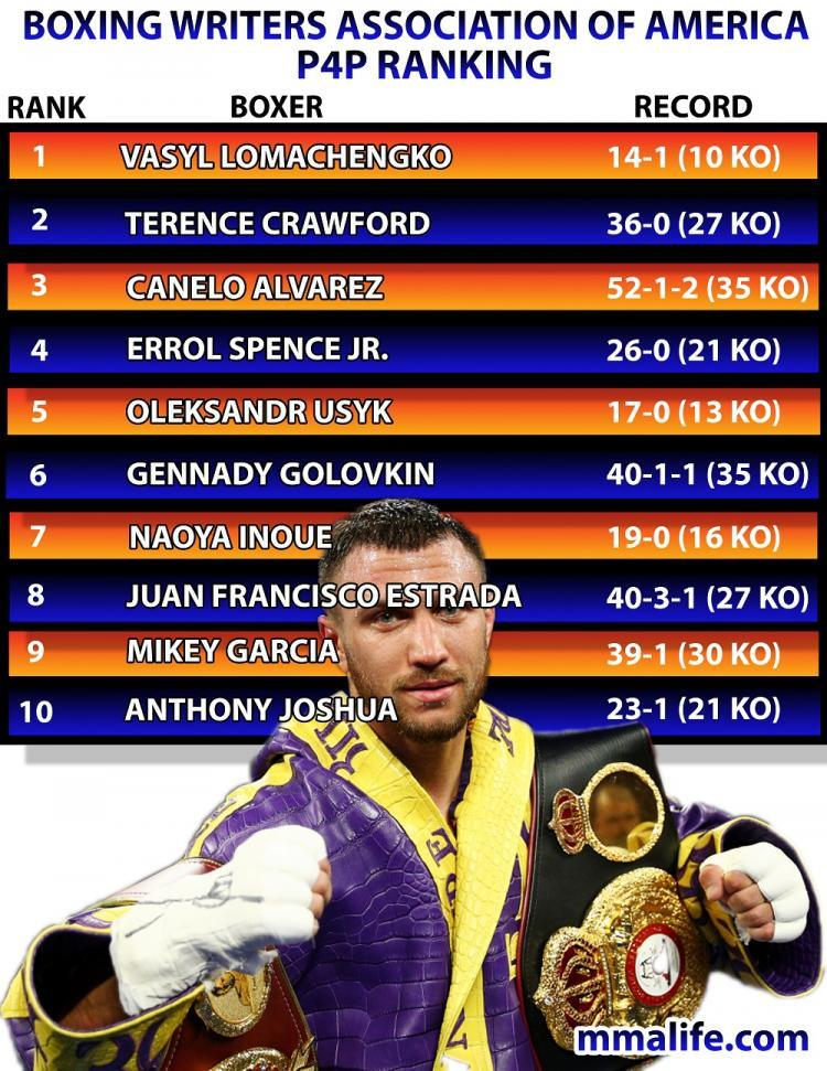 BOXING WRITERS ASSOCIATION OF AMERICA p4p ranking