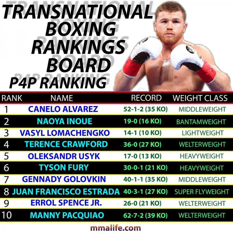 TRANSNATIONAL BOXING p4p ranking