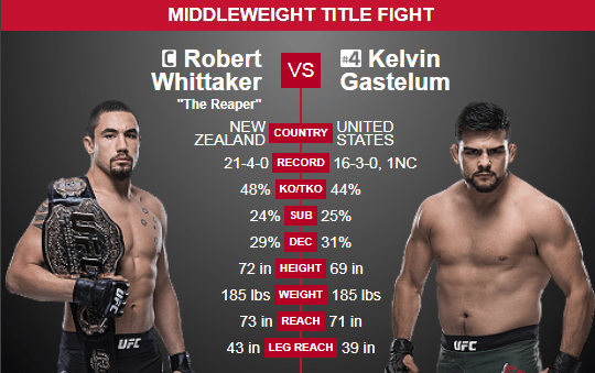Ufc betting odds 155 lbs even odds betting explained