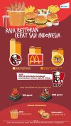 Market Share Fast Food Indonesia