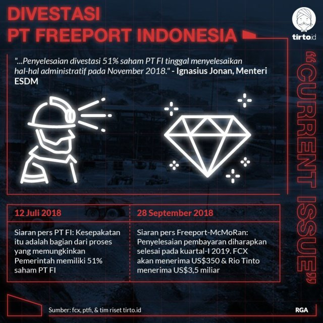 Infografik CI Divestasi PT Freeport Indonesia