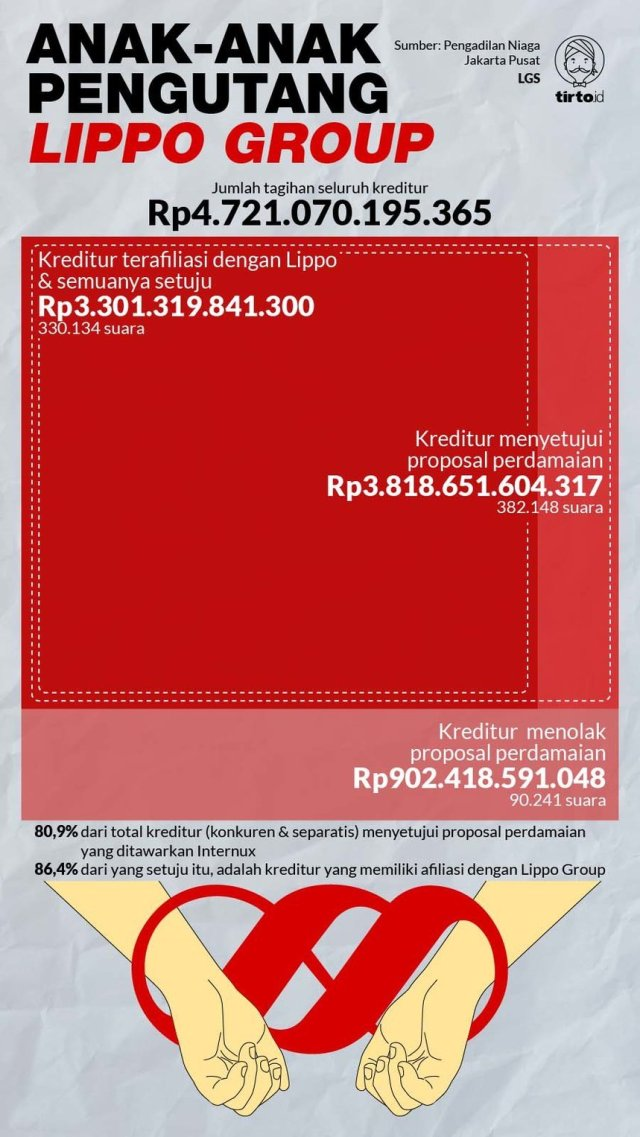 Infografik HL 1-1 Anak-Anak Pengutang Lippo Group