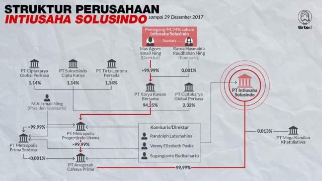 Infografik Struktur Perusahaan Intiusaha Solusindo