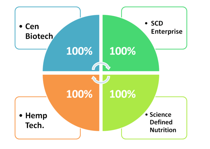 Cen Biotech Earnings Analysis