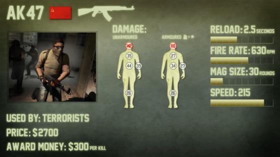 AK47 гайд по оружию CSGO