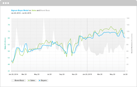 SIGNUM Analysis Screenshot (Graphic: Business Wire)