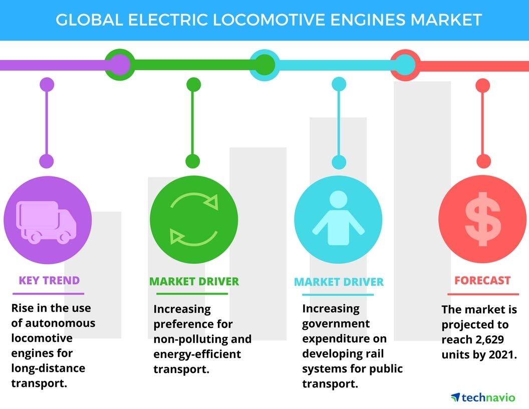 Electric Locomotive Engines Market - Top Market Trends and ...