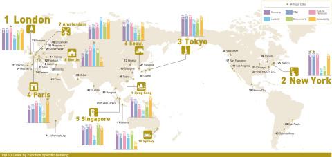 44都市ランキング(画像:ビジネスワイヤ)