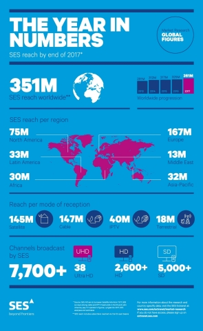 SES Reaches 351 Million TV Homes Worldwide (Graphic: Business Wire)
