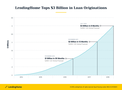 LendingHome announces new company record: more than $3 billion in loan originations, fueled by expon ...