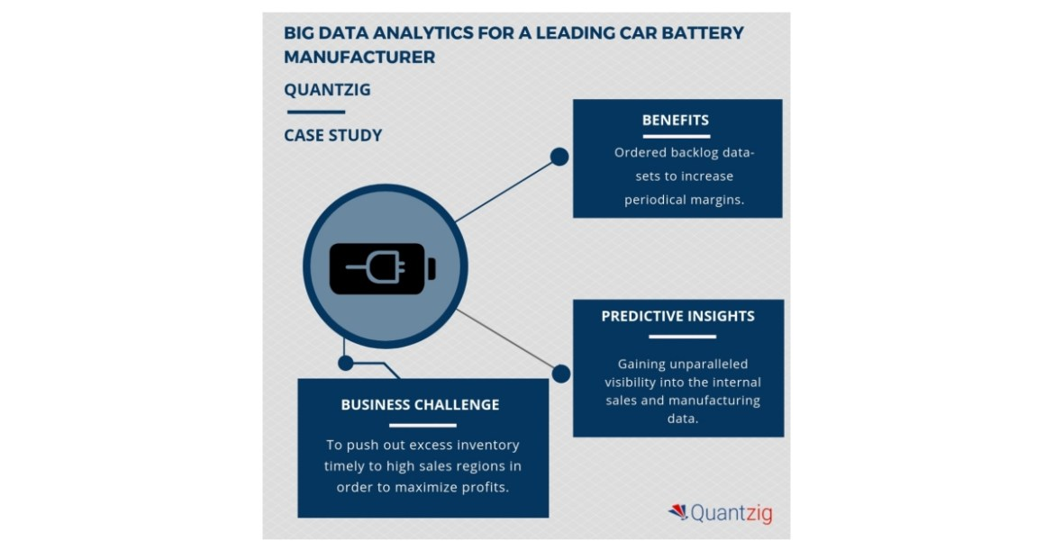 Big Data Analytics Engagement for a Leading Car Battery Manufacturer ...