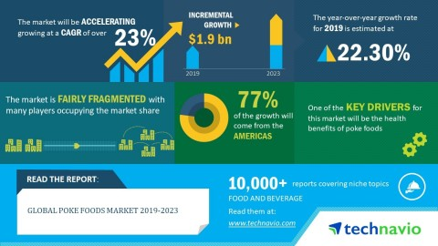Technavio has published a new market research report on the global poke foods market from 2019-2023. ...