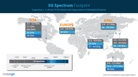 CES 2019: Inseego 5G NR Solution Portfolio Drives Mobile and