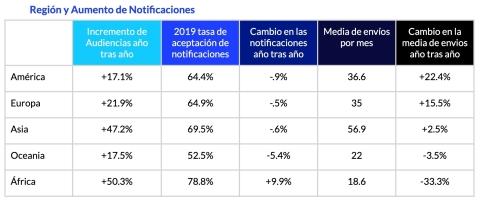 A medida que las audiencias de aplicaciones móviles aumentan en todo el mundo, las empresas están haciendo un mayor uso de notificaciones cuyas tasas de aceptación resultaron altas. (Graphic: Business Wire)