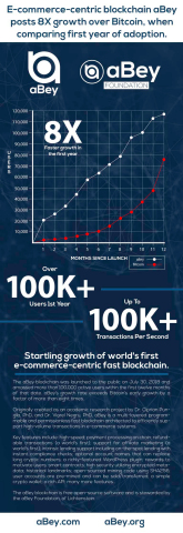 Infographic showing growth of e-commerce-centric fast blockchain aBey in first year of release. (Graphic: Business Wire)