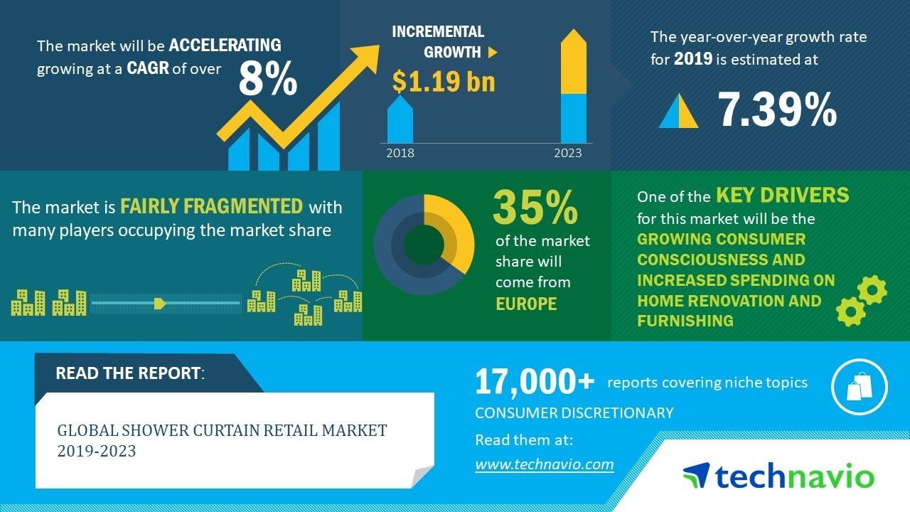 global shower curtain retail market