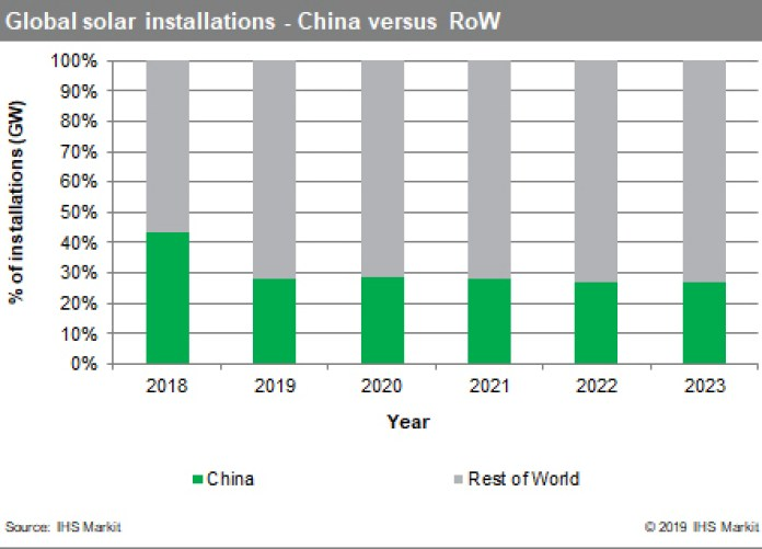 Global solar installations - China compared to rest of the world. Source: IHS Markit