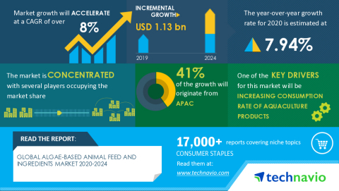 Technavio has announced its latest market research report titled Global Algae-based Animal Feed and Ingredients Market 2020-2024 (Graphic: Business Wire)