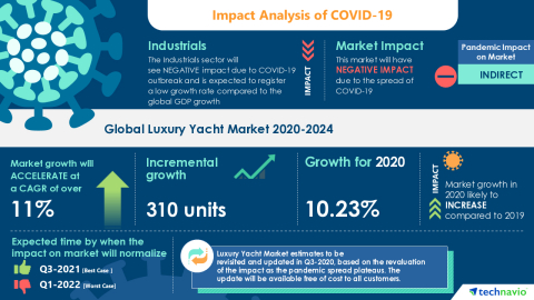 Technavio has announced its latest market research report titled Global Luxury Yacht Market 2020-2024 (Graphic: Business Wire)