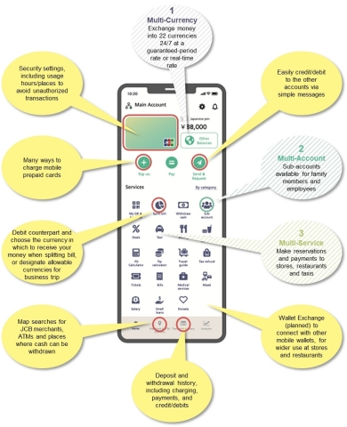 JCB Mobile Wallet (tentative name) (Graphic: Business Wire)