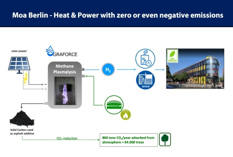 """Graforce's """"MOA-H2eat"""" solution will revolutionize the heating market (Graphic: Business Wire)"""