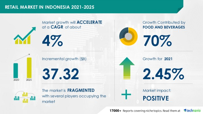Indonesia Retail Market To Showcase Inferior Growth During 2021 2025 Due To The Covid 19 Spread Technavio Business Wire