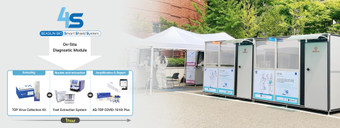 SEASUN BIOMATERIALS' 4S system, a one-stop COVID-19 molecular diagnostic system located on the Seoul National University campus. (Photo: Business Wire)