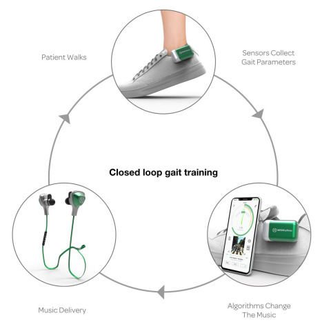 MedRhythms Digital Therapeutics System (Graphic: Business Wire)